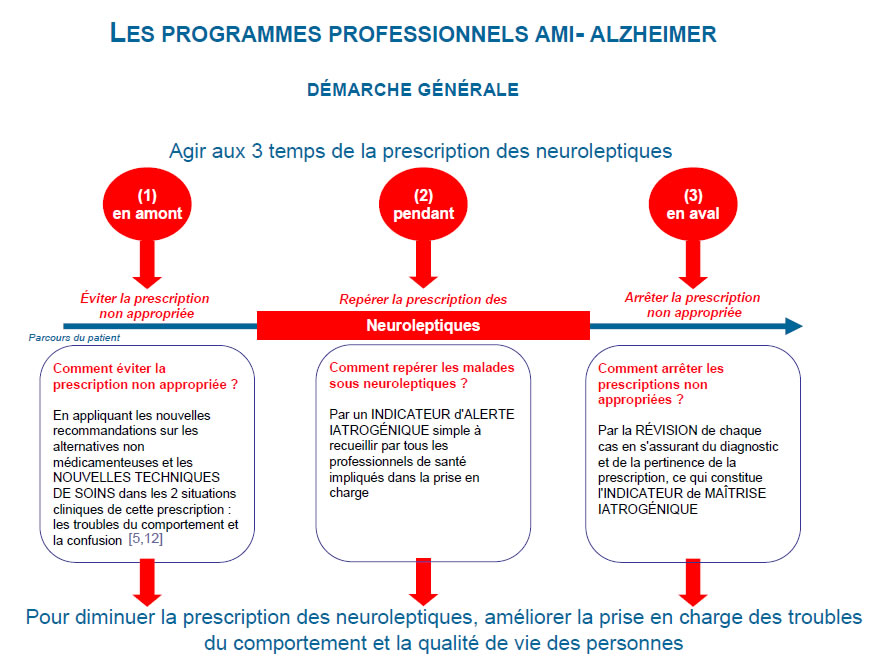 Les programmes professionnels AMI-Alzheimer